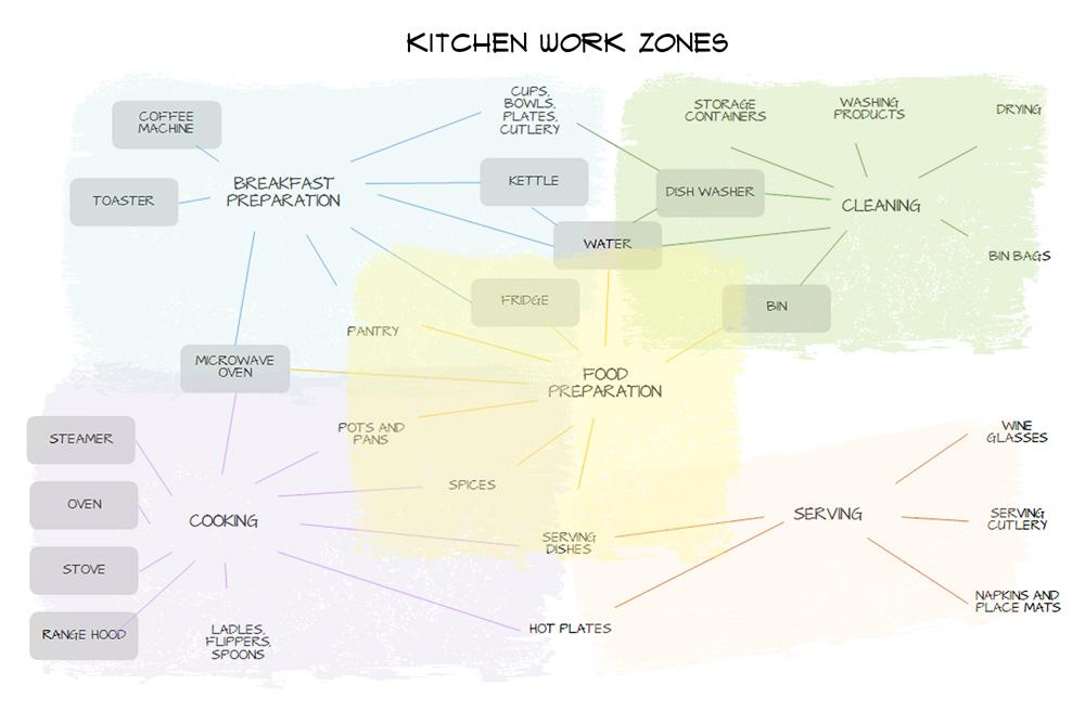 kitchen design work zones  how to design a functional kitchen - work zones guide - INSIDESIGN ...