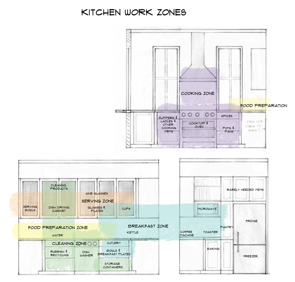 how to design a functional kitchen - INSIDESIGN interior design blog